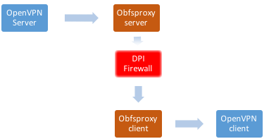Obfusctated VPN circumventing a DPI firewall